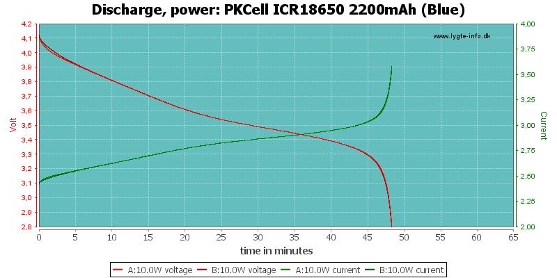 PKCell%20ICR18650%202200mAh%20(Blue)-PowerLoadTime