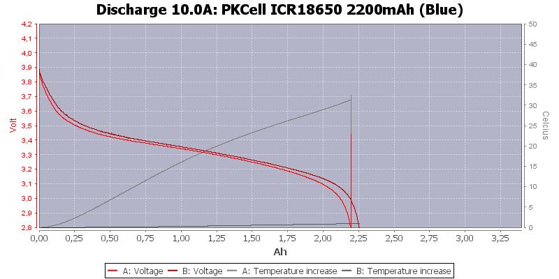 PKCell%20ICR18650%202200mAh%20(Blue)-Temp-10.0