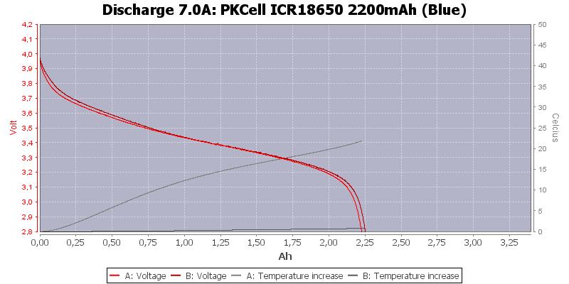PKCell%20ICR18650%202200mAh%20(Blue)-Temp-7.0