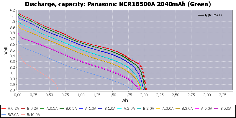 Panasonic%20NCR18500A%202040mAh%20(Green)-Capacity