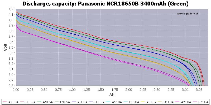 Test Of Panasonic Ncr18650b 3400mah Green