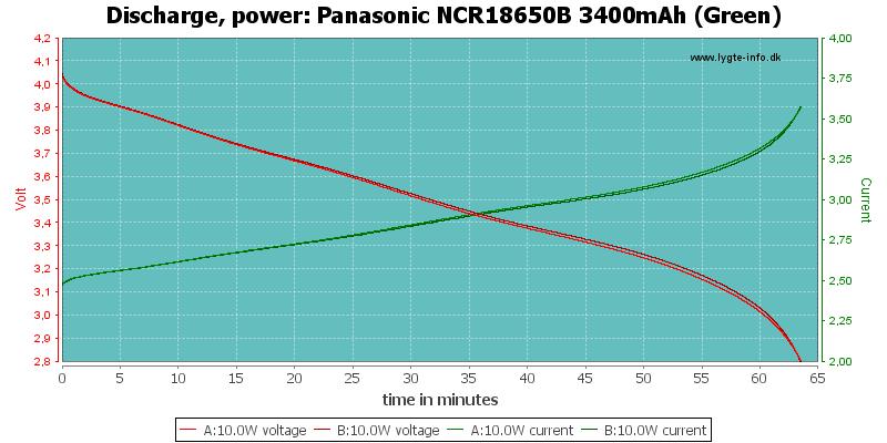 Panasonic%20NCR18650B%203400mAh%20(Green)-PowerLoadTime