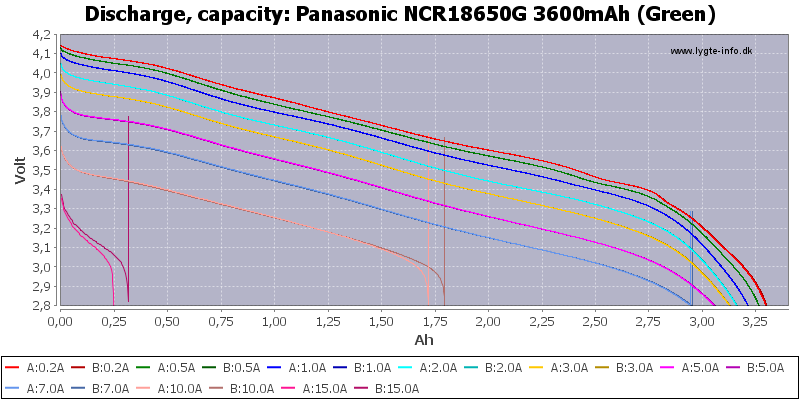 Panasonic%20NCR18650G%203600mAh%20(Green)-Capacity