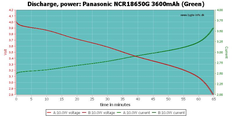 Panasonic%20NCR18650G%203600mAh%20(Green)-PowerLoadTime