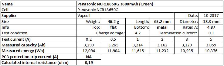 Panasonic%20NCR18650G%203600mAh%20(Green)-info
