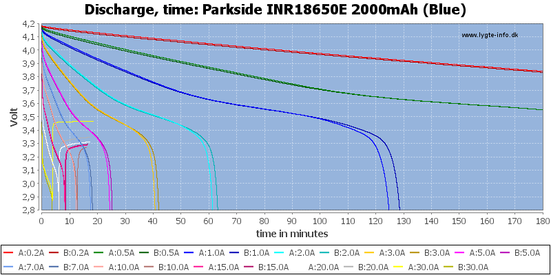 Parkside%20INR18650E%202000mAh%20(Blue)-CapacityTime