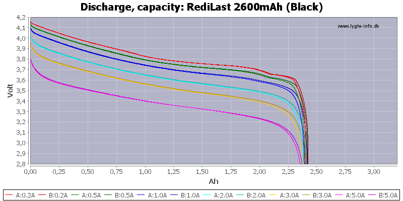 RediLast%202600mAh%20(Black)-Capacity
