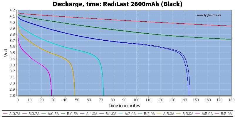RediLast%202600mAh%20(Black)-CapacityTime