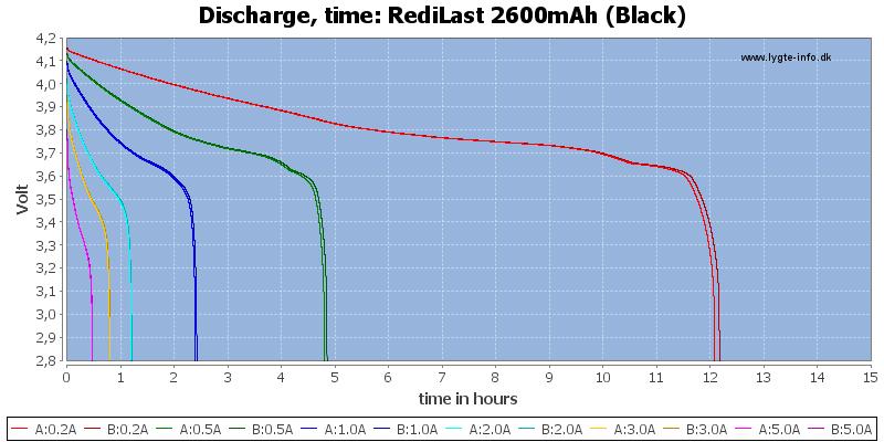 RediLast%202600mAh%20(Black)-CapacityTimeHours