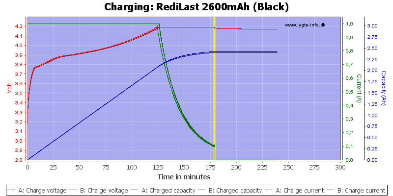 RediLast%202600mAh%20(Black)-Charge