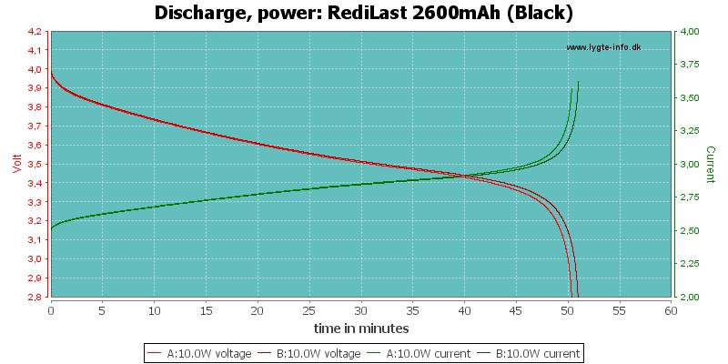 RediLast%202600mAh%20(Black)-PowerLoadTime