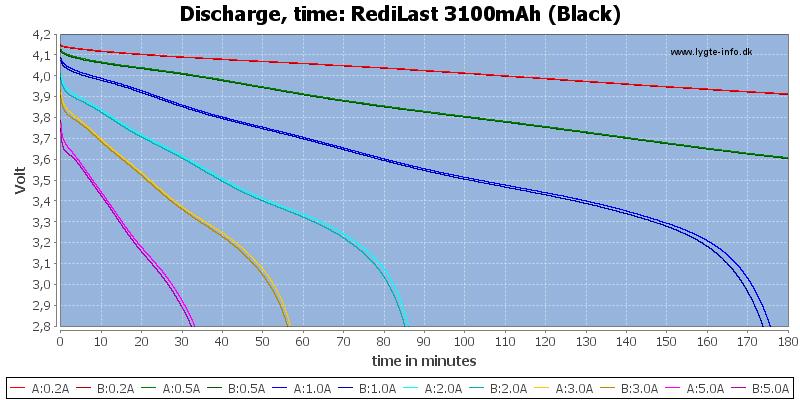 RediLast%203100mAh%20(Black)-CapacityTime