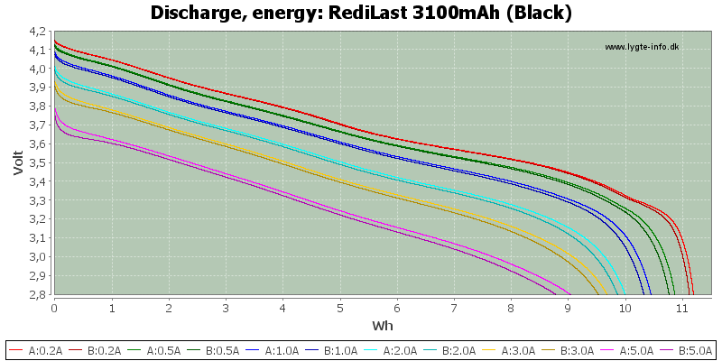 RediLast%203100mAh%20(Black)-Energy