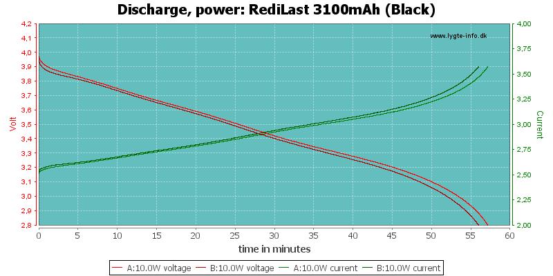 RediLast%203100mAh%20(Black)-PowerLoadTime