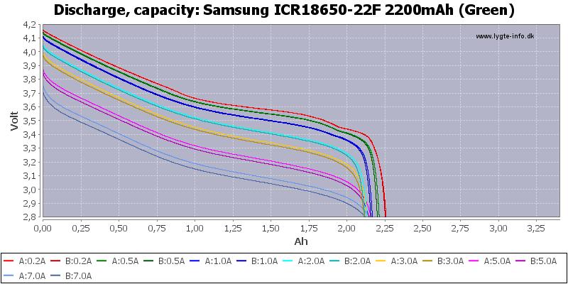 Samsung%20ICR18650-22F%202200mAh%20(Green)-Capacity