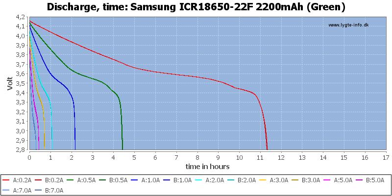 Samsung%20ICR18650-22F%202200mAh%20(Green)-CapacityTimeHours