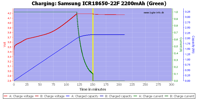 Samsung%20ICR18650-22F%202200mAh%20(Green)-Charge