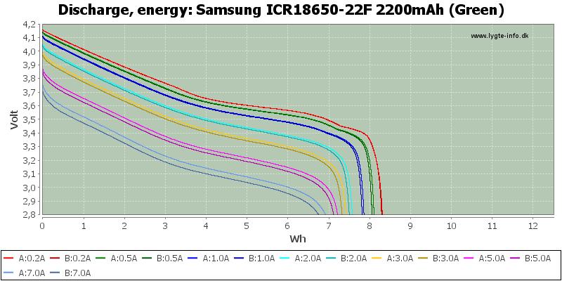 Samsung%20ICR18650-22F%202200mAh%20(Green)-Energy