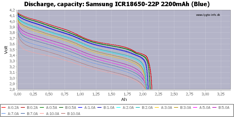 Samsung%20ICR18650-22P%202200mAh%20(Blue)-Capacity