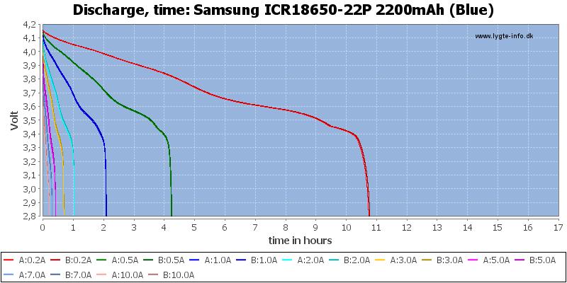 Samsung%20ICR18650-22P%202200mAh%20(Blue)-CapacityTimeHours