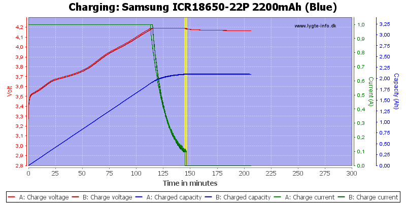 Samsung%20ICR18650-22P%202200mAh%20(Blue)-Charge