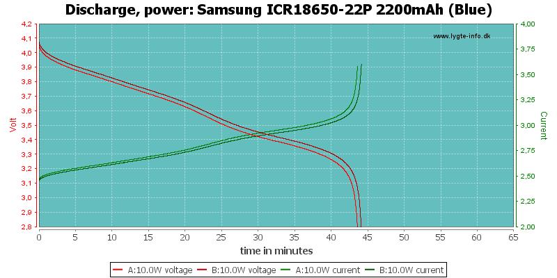 Samsung%20ICR18650-22P%202200mAh%20(Blue)-PowerLoadTime