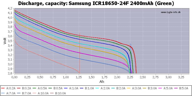 Samsung%20ICR18650-24F%202400mAh%20(Green)-Capacity