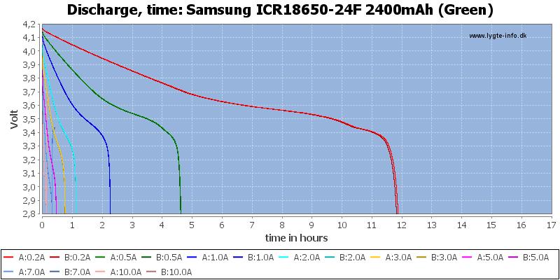 Samsung%20ICR18650-24F%202400mAh%20(Green)-CapacityTimeHours