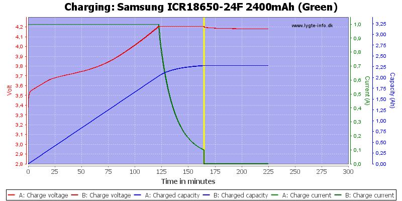 Samsung%20ICR18650-24F%202400mAh%20(Green)-Charge