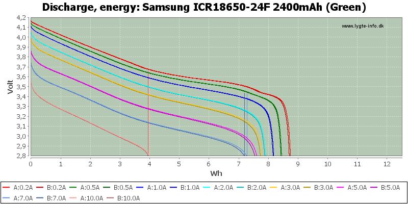 Samsung%20ICR18650-24F%202400mAh%20(Green)-Energy