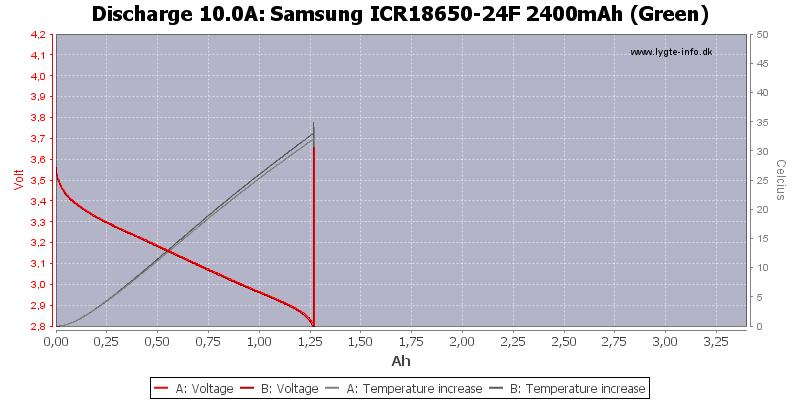 Samsung%20ICR18650-24F%202400mAh%20(Green)-Temp-10.0