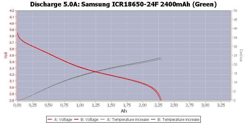 Samsung%20ICR18650-24F%202400mAh%20(Green)-Temp-5.0