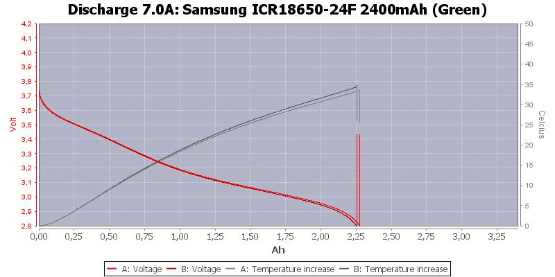 Samsung%20ICR18650-24F%202400mAh%20(Green)-Temp-7.0