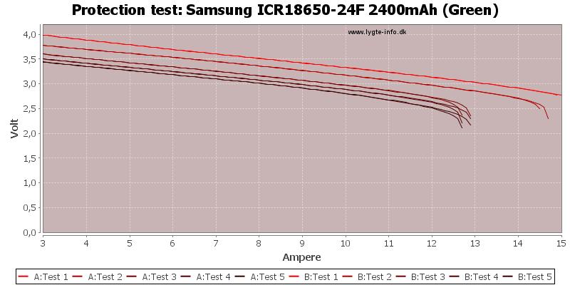 Samsung%20ICR18650-24F%202400mAh%20(Green)-TripCurrent
