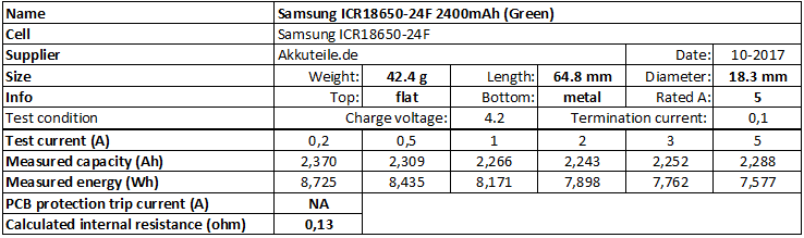 Samsung%20ICR18650-24F%202400mAh%20(Green)-info