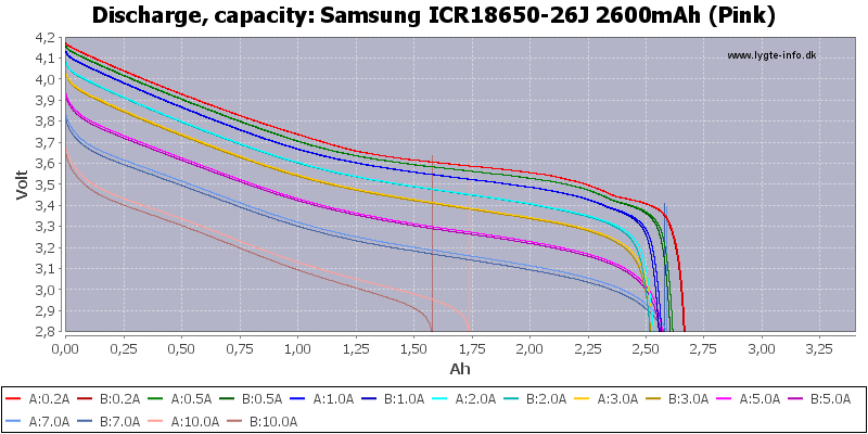 Samsung%20ICR18650-26J%202600mAh%20(Pink)-Capacity