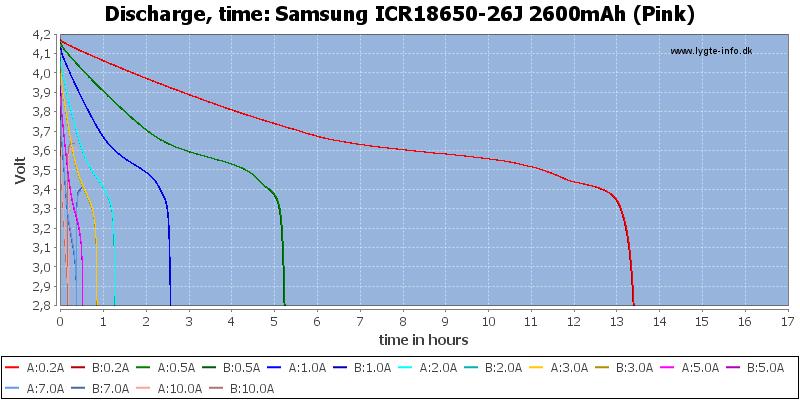 Samsung%20ICR18650-26J%202600mAh%20(Pink)-CapacityTimeHours