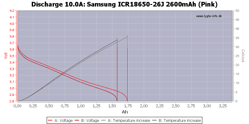 Samsung%20ICR18650-26J%202600mAh%20(Pink)-Temp-10.0