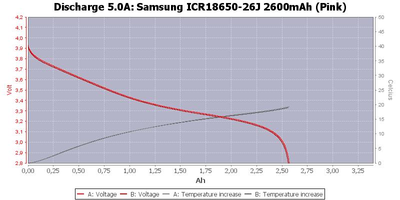 Samsung%20ICR18650-26J%202600mAh%20(Pink)-Temp-5.0