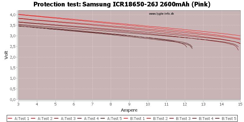 Samsung%20ICR18650-26J%202600mAh%20(Pink)-TripCurrent