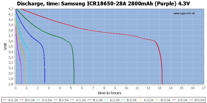 Samsung%20ICR18650-28A%202800mAh%20(Purple)%204.3V-CapacityTimeHours