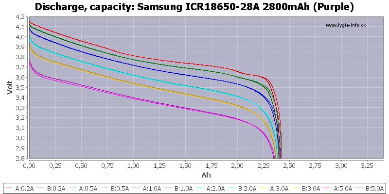 Samsung%20ICR18650-28A%202800mAh%20(Purple)-Capacity