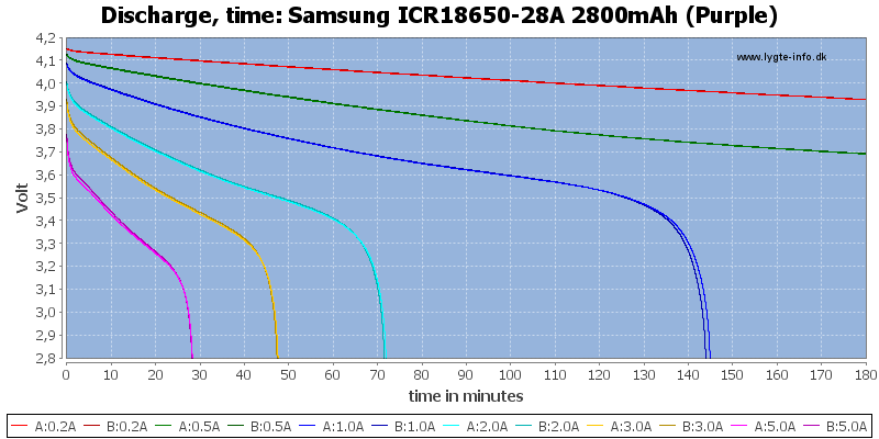 Samsung%20ICR18650-28A%202800mAh%20(Purple)-CapacityTime