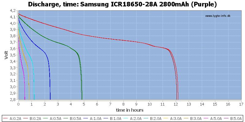 Samsung%20ICR18650-28A%202800mAh%20(Purple)-CapacityTimeHours