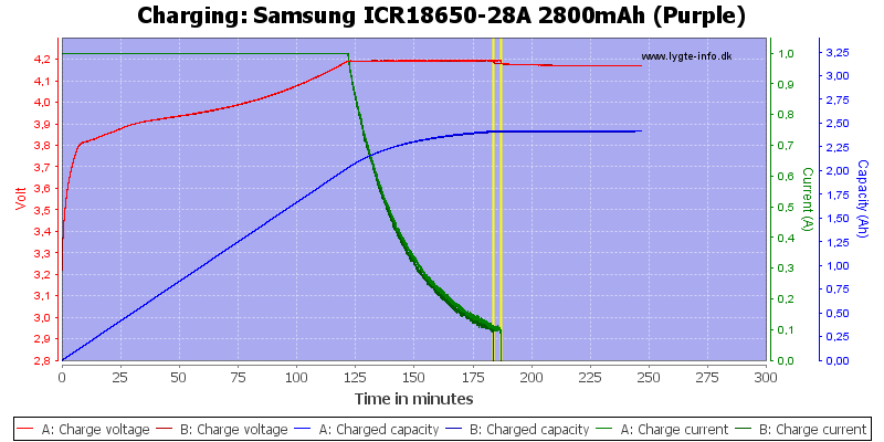 Samsung%20ICR18650-28A%202800mAh%20(Purple)-Charge