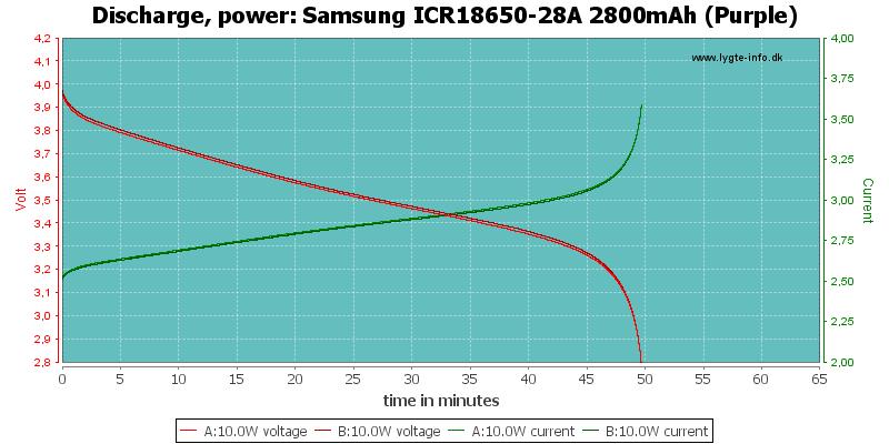 Samsung%20ICR18650-28A%202800mAh%20(Purple)-PowerLoadTime