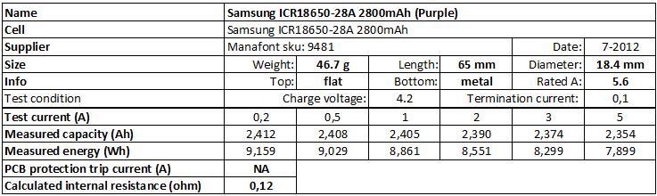 Samsung%20ICR18650-28A%202800mAh%20(Purple)-info