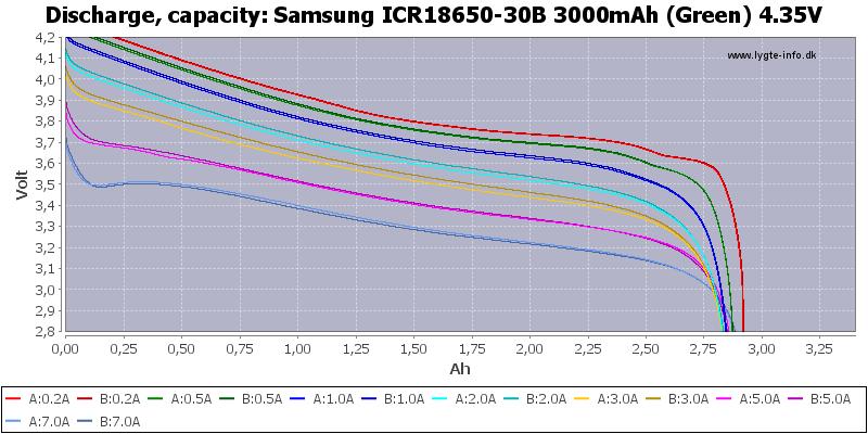 Samsung%20ICR18650-30B%203000mAh%20(Green)%204.35V-Capacity