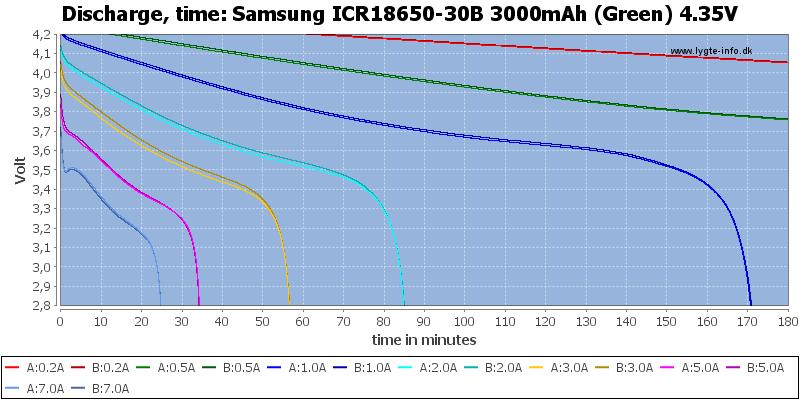 Samsung%20ICR18650-30B%203000mAh%20(Green)%204.35V-CapacityTime