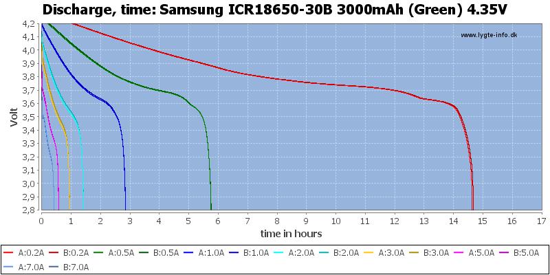 Samsung%20ICR18650-30B%203000mAh%20(Green)%204.35V-CapacityTimeHours